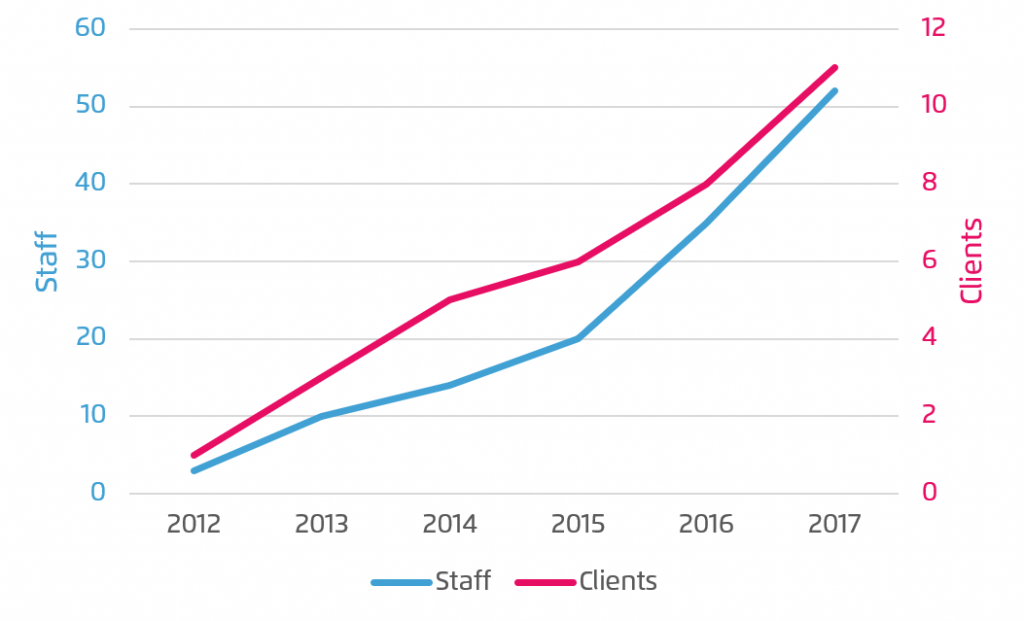 company growth chart
